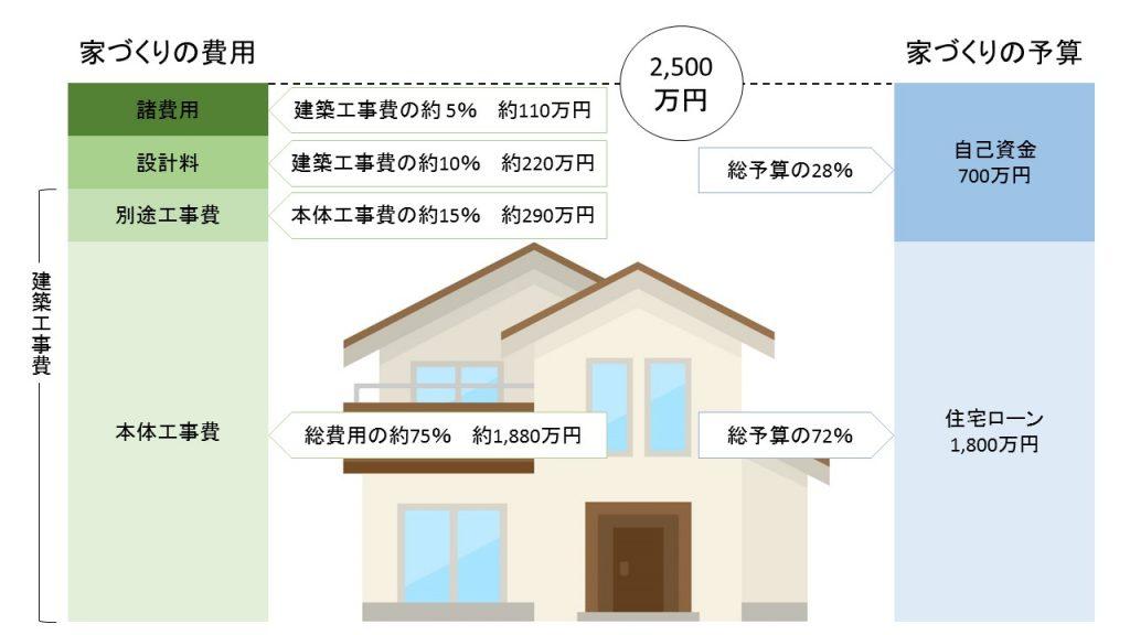 家を建てる費用と予算